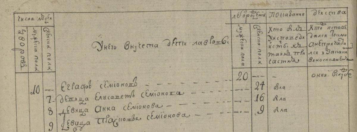 Фрагмент листа исповедальной ведомости Успенской церкви за 1779 год. ЦГА Москвы Ф.203 Оп.747 Д.498 Л.175об.